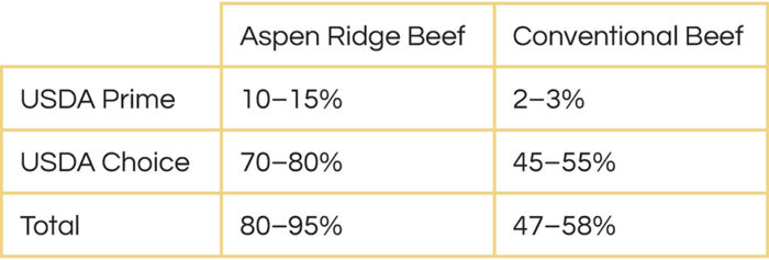 beef grading chart