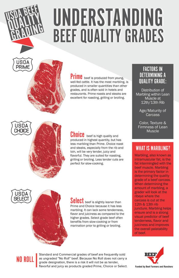understanding beef quality grades